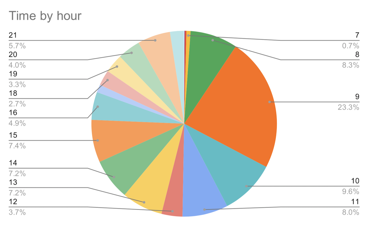 tasks by hour - pie chart