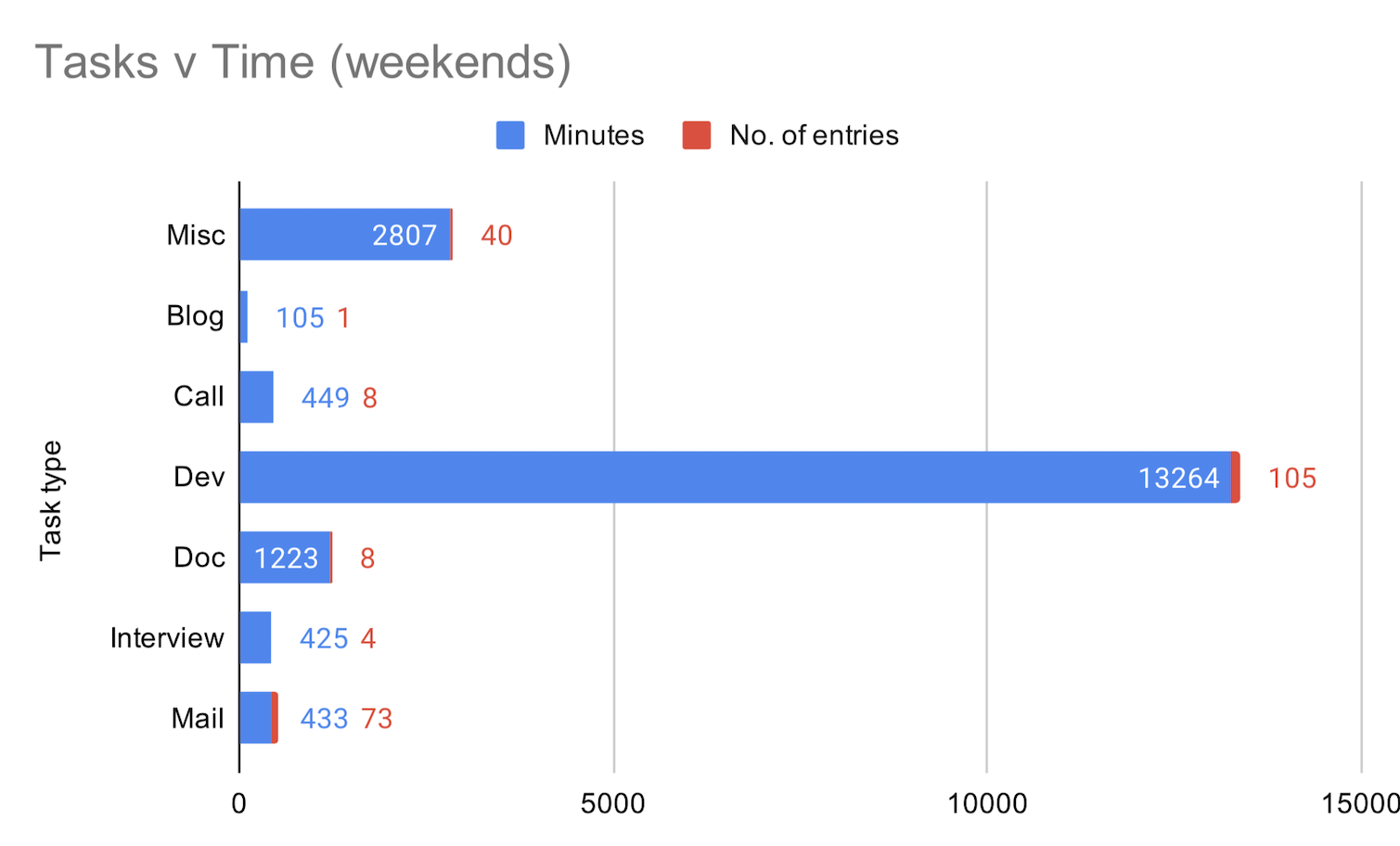weekends - bar chart