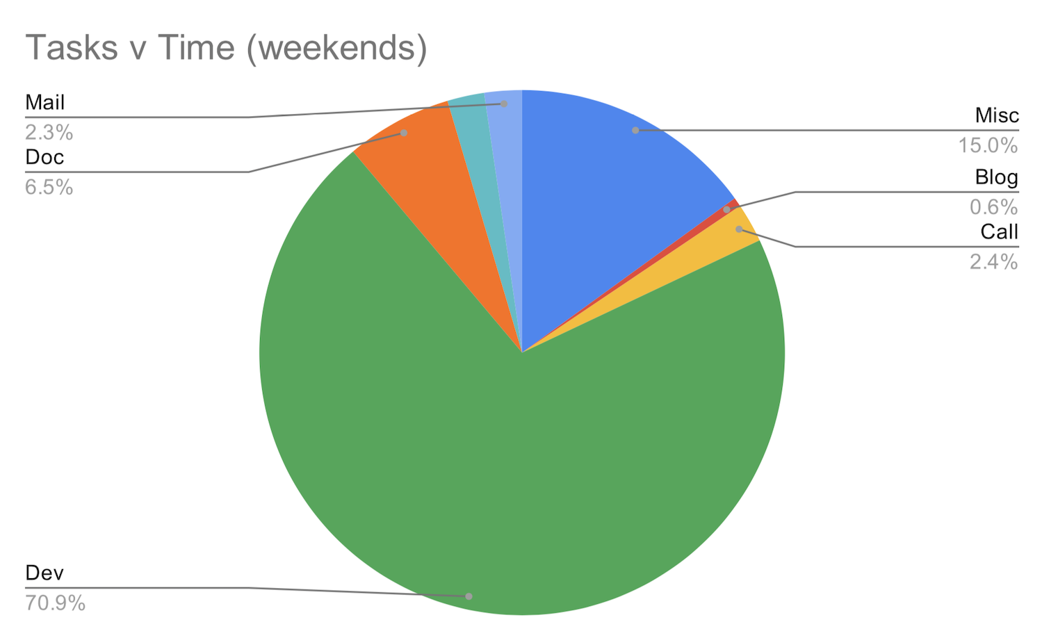 weekends - pie chart
