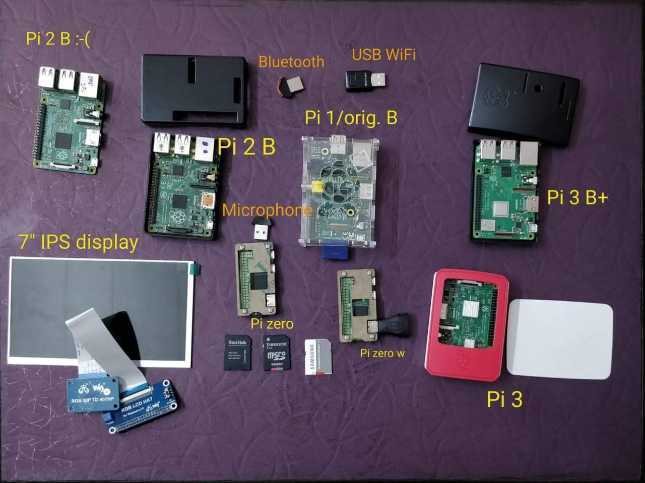 My Raspberry Pi - Collection
