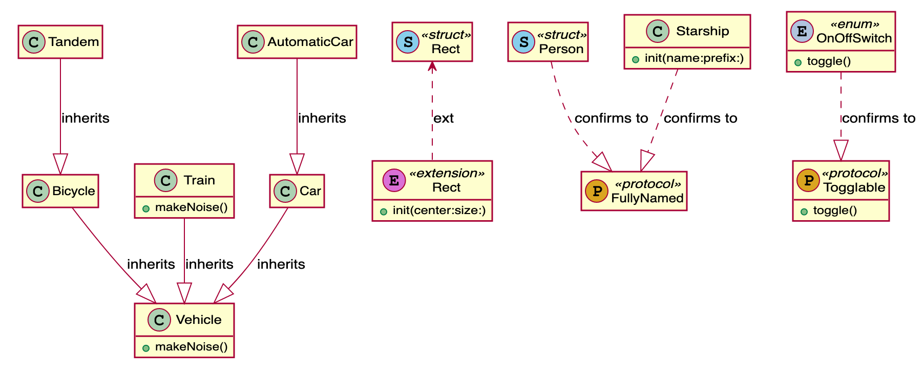 sample generated plantuml diagram from swift source